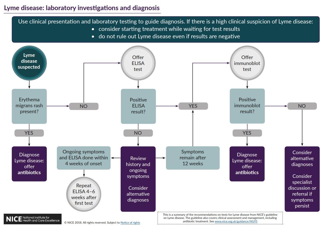 NICE diagnosis visual summary